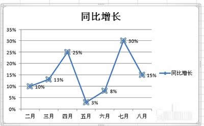 excel2010图表自制折线图办法_Excel专区