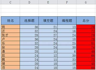 excel如何排序?excel2010排序图文步骤_Excel专区